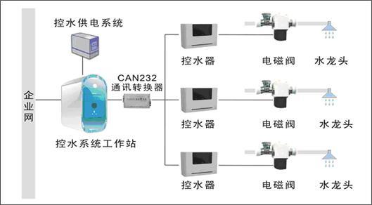 太阳能热水器智能控水管理系统