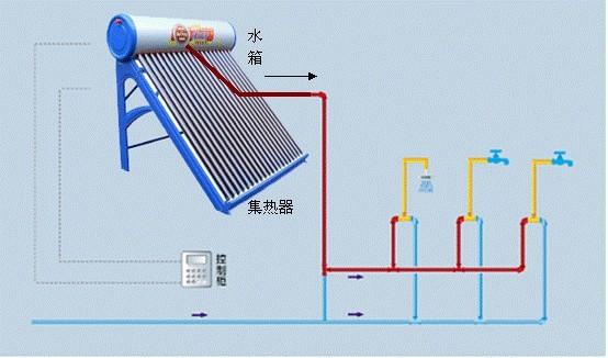 (以下是上海镁双莲家用太阳能热水器安装结构图)