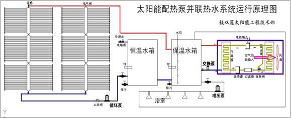 """太阳能热水器与空气能热泵热水器的""""美丽邂逅""""续"""