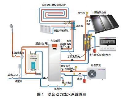 太阳能燃气集成供热系统设计探讨